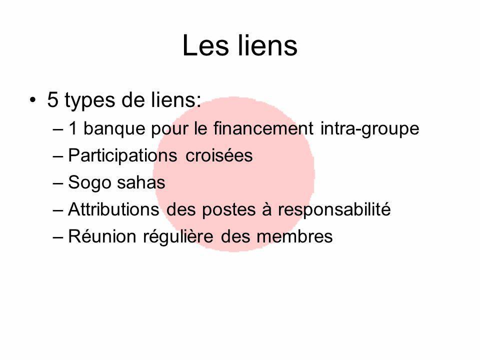 Les liens 5 types de liens: 1 banque pour le financement intra-groupe