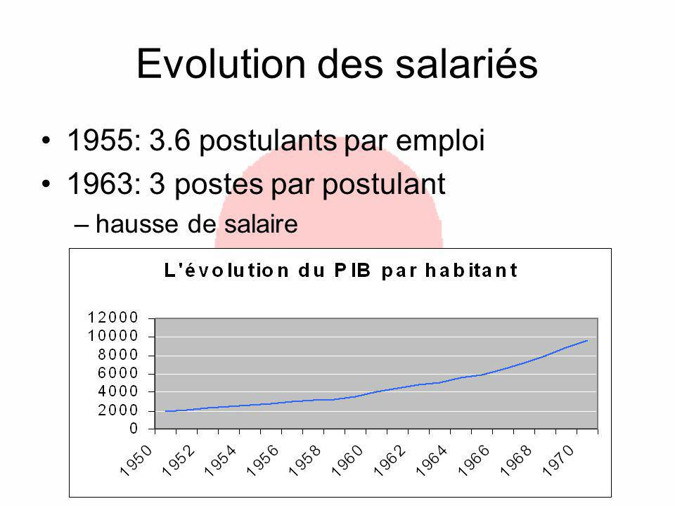 Evolution des salariés