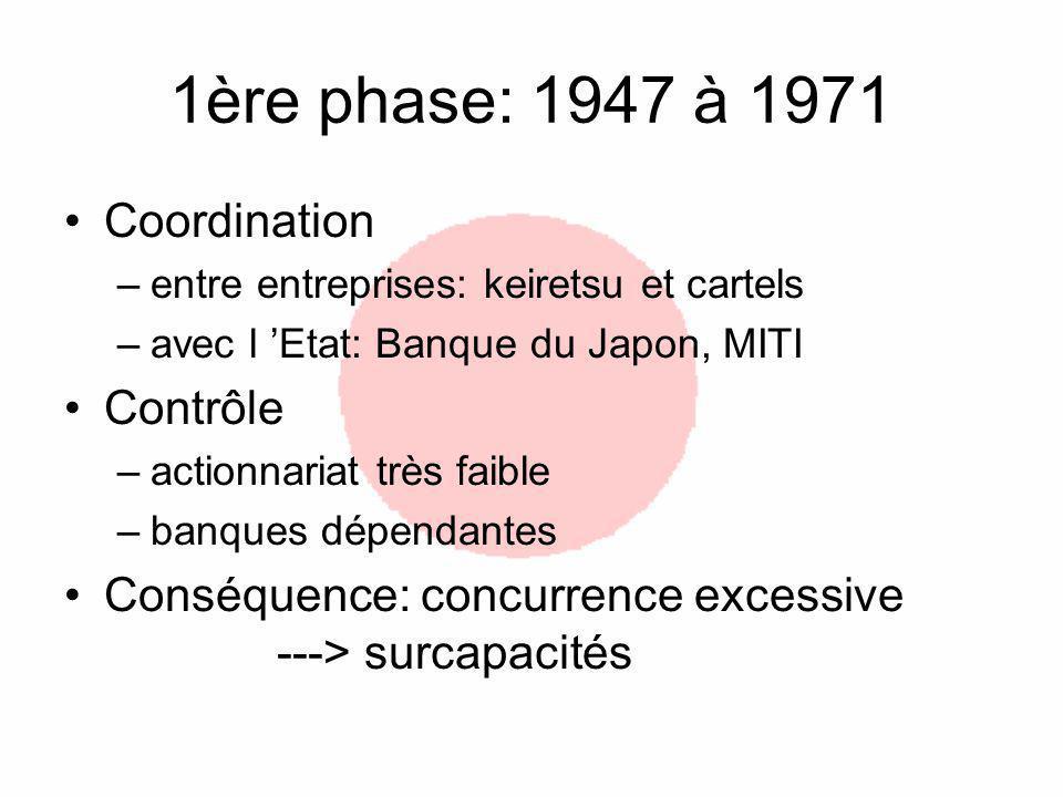 1ère phase: 1947 à 1971 Coordination Contrôle
