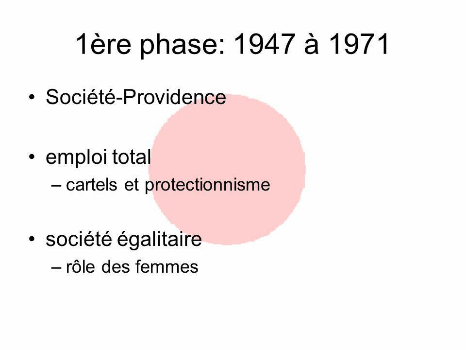 1ère phase: 1947 à 1971 Société-Providence emploi total
