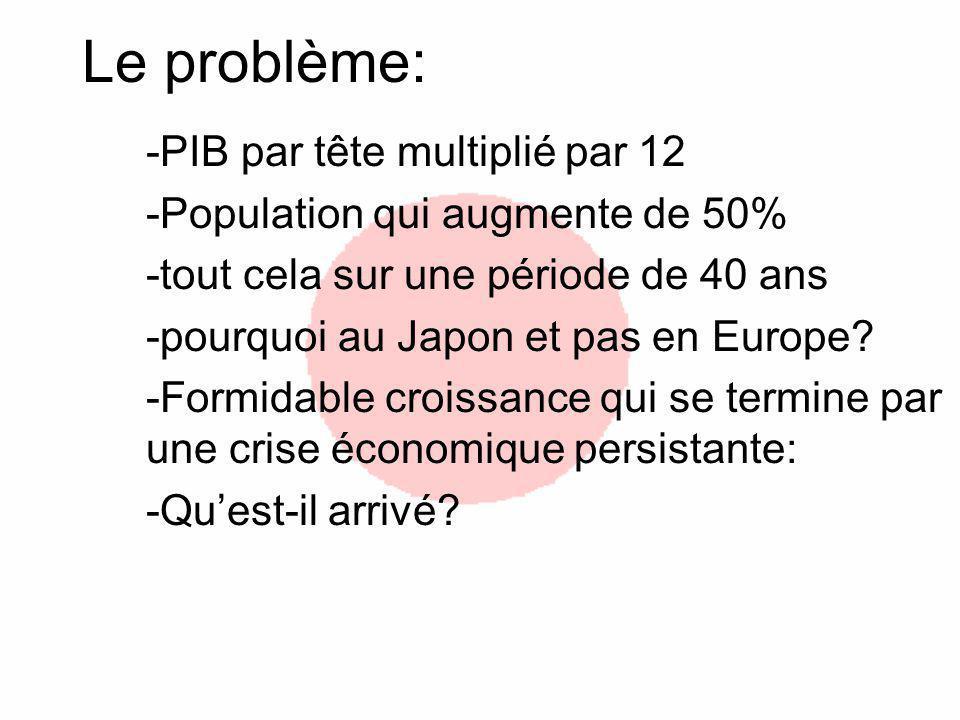 Le problème: -PIB par tête multiplié par 12
