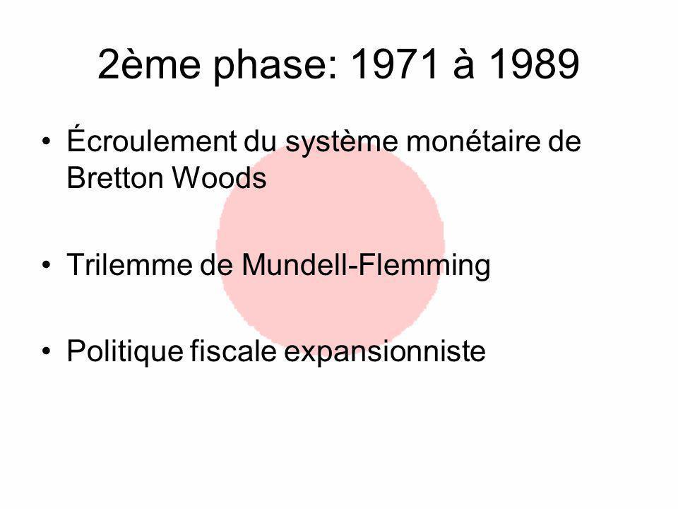 2ème phase: 1971 à 1989 Écroulement du système monétaire de Bretton Woods. Trilemme de Mundell-Flemming.
