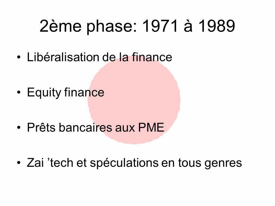 2ème phase: 1971 à 1989 Libéralisation de la finance Equity finance
