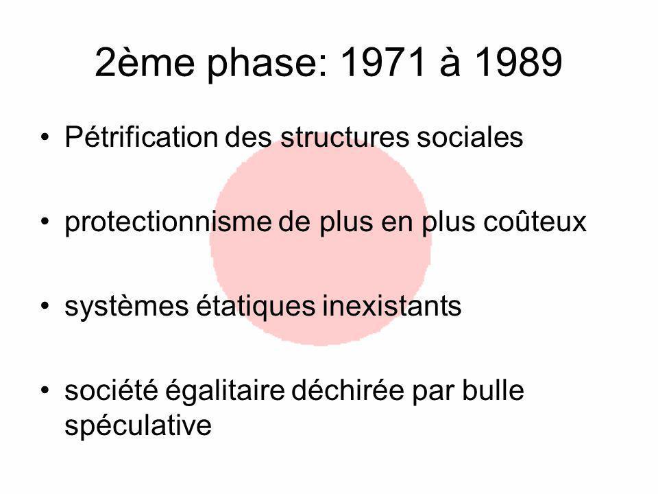 2ème phase: 1971 à 1989 Pétrification des structures sociales