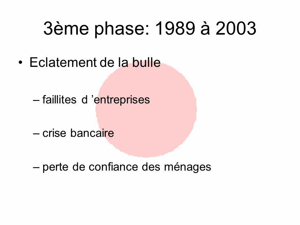 3ème phase: 1989 à 2003 Eclatement de la bulle