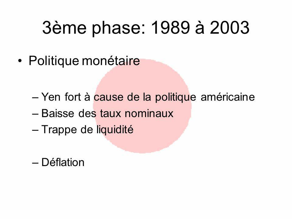 3ème phase: 1989 à 2003 Politique monétaire