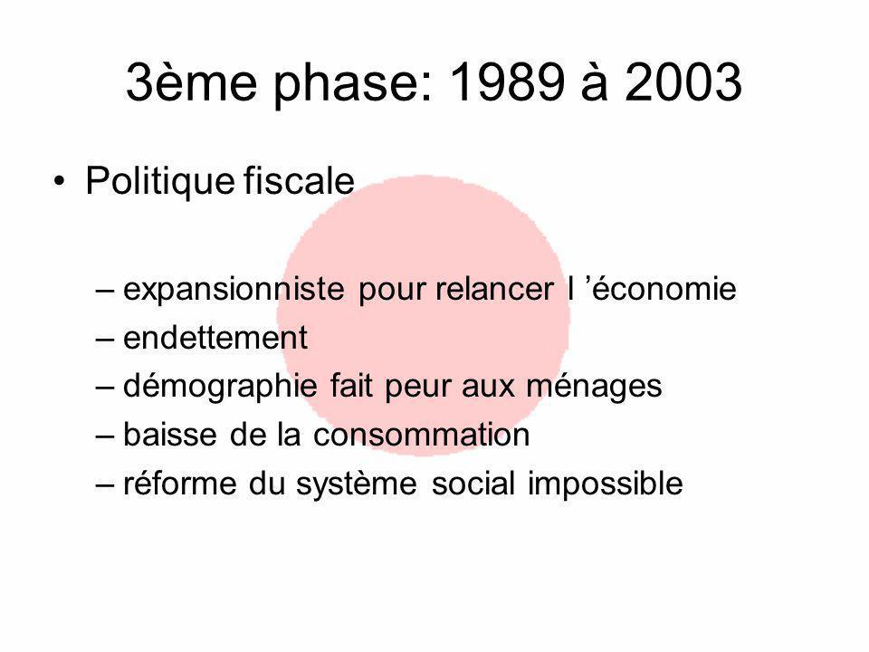 3ème phase: 1989 à 2003 Politique fiscale