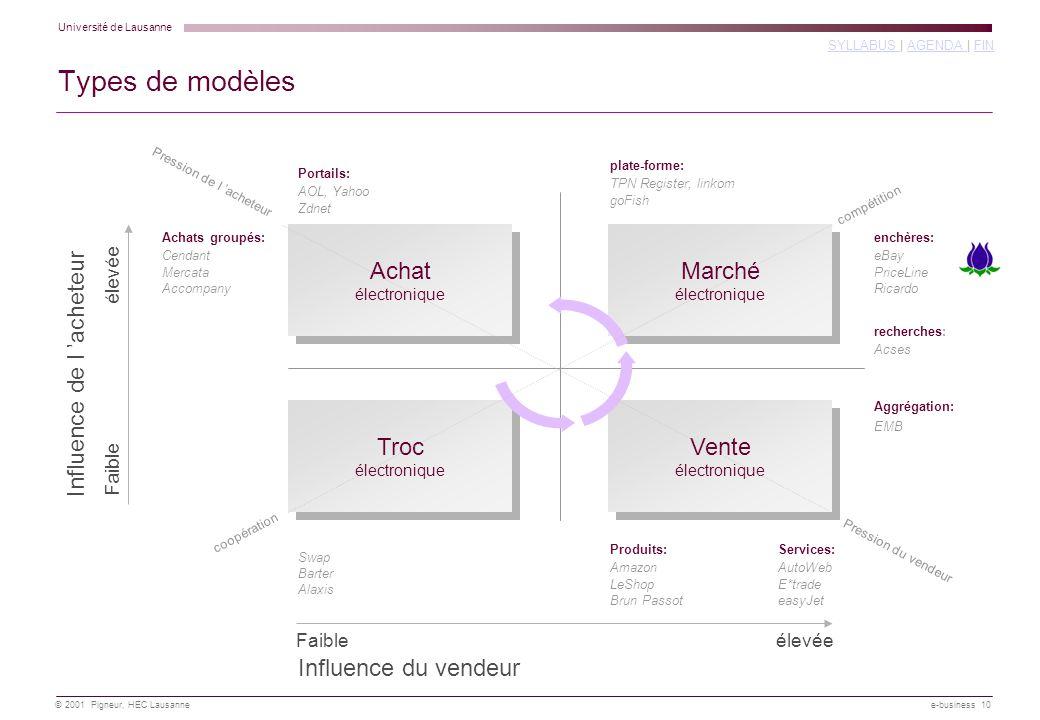 Types de modèles Marché Achat Influence de l 'acheteur Vente Troc