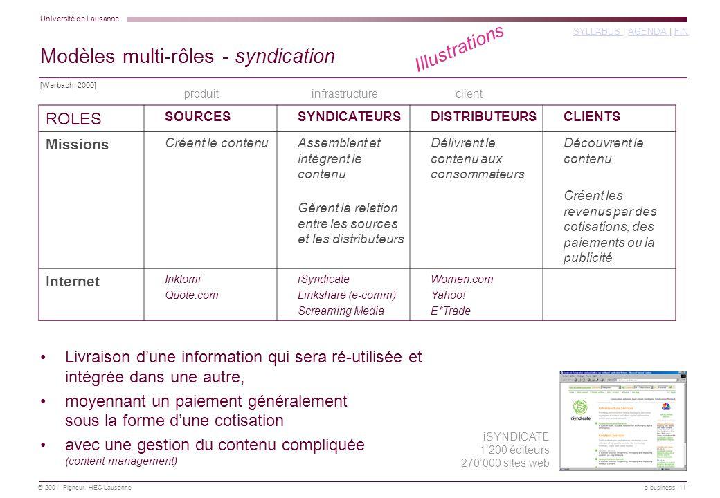 Modèles multi-rôles - syndication