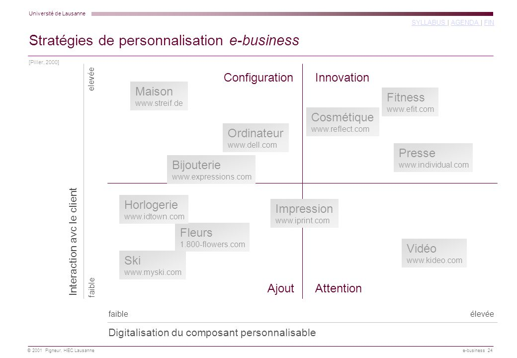 Stratégies de personnalisation e-business