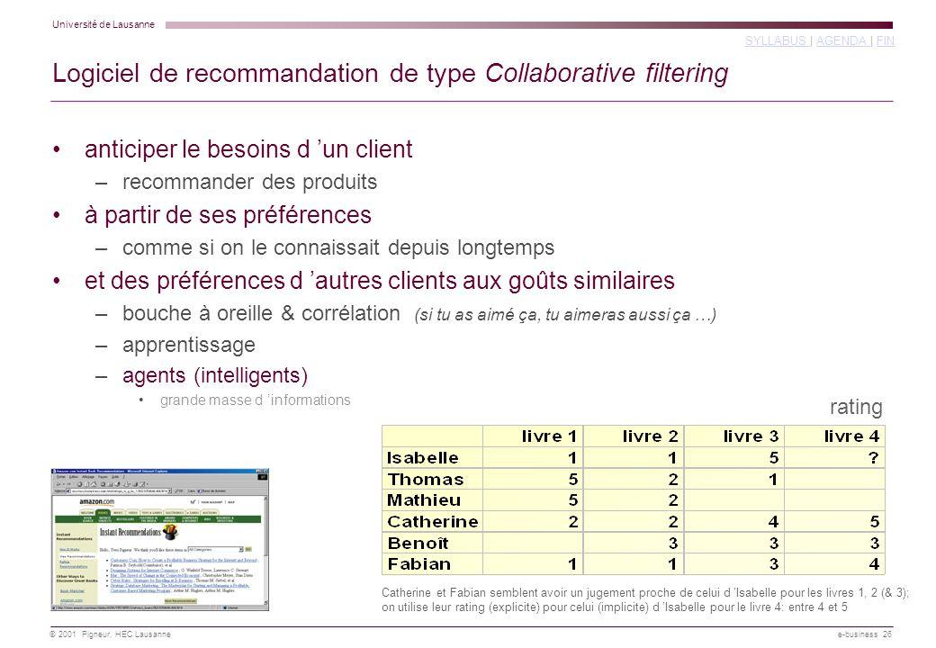 Logiciel de recommandation de type Collaborative filtering