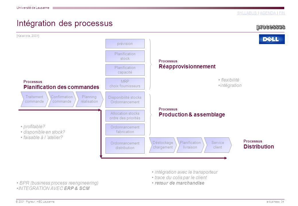 Intégration des processus