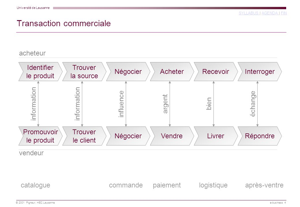 Transaction commerciale