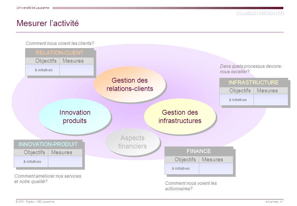 Mesurer l'activité Gestion des relations-clients Innovation produits