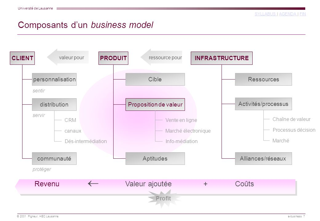 Composants d'un business model