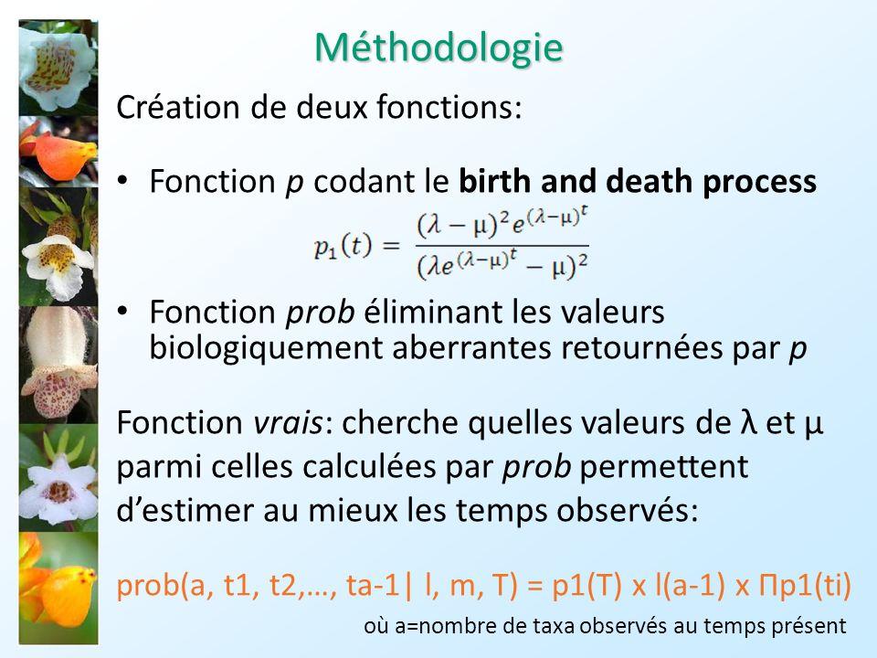Méthodologie Création de deux fonctions:
