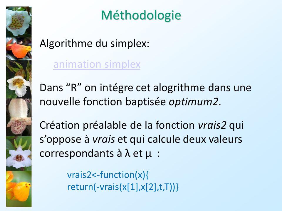 Méthodologie Algorithme du simplex: animation simplex
