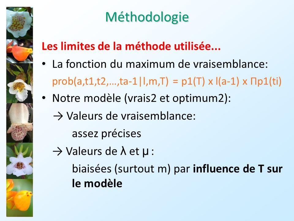 Méthodologie Les limites de la méthode utilisée...