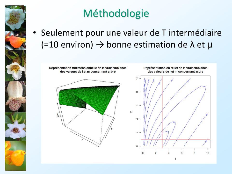 Méthodologie Seulement pour une valeur de T intermédiaire (=10 environ) → bonne estimation de λ et µ.