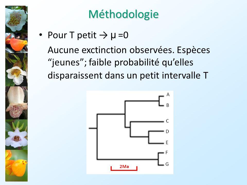 Méthodologie Pour T petit → µ =0