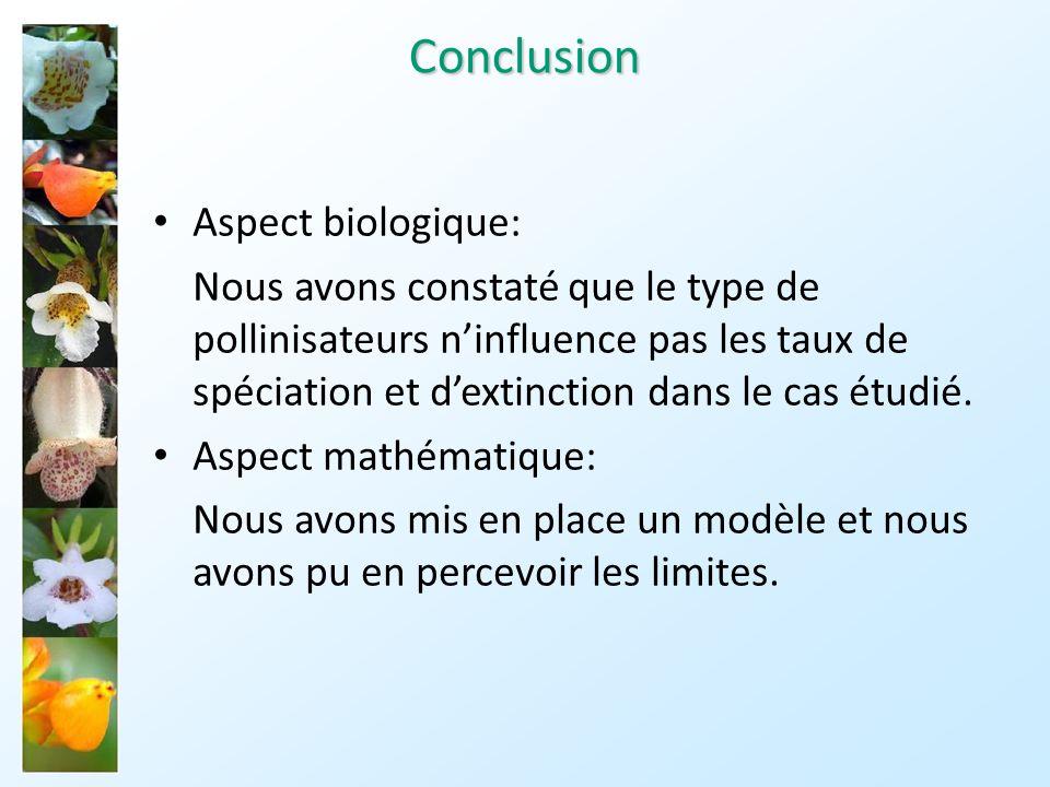 Conclusion Aspect biologique: