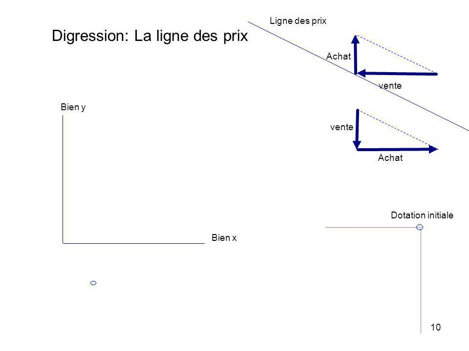 Digression: La ligne des prix
