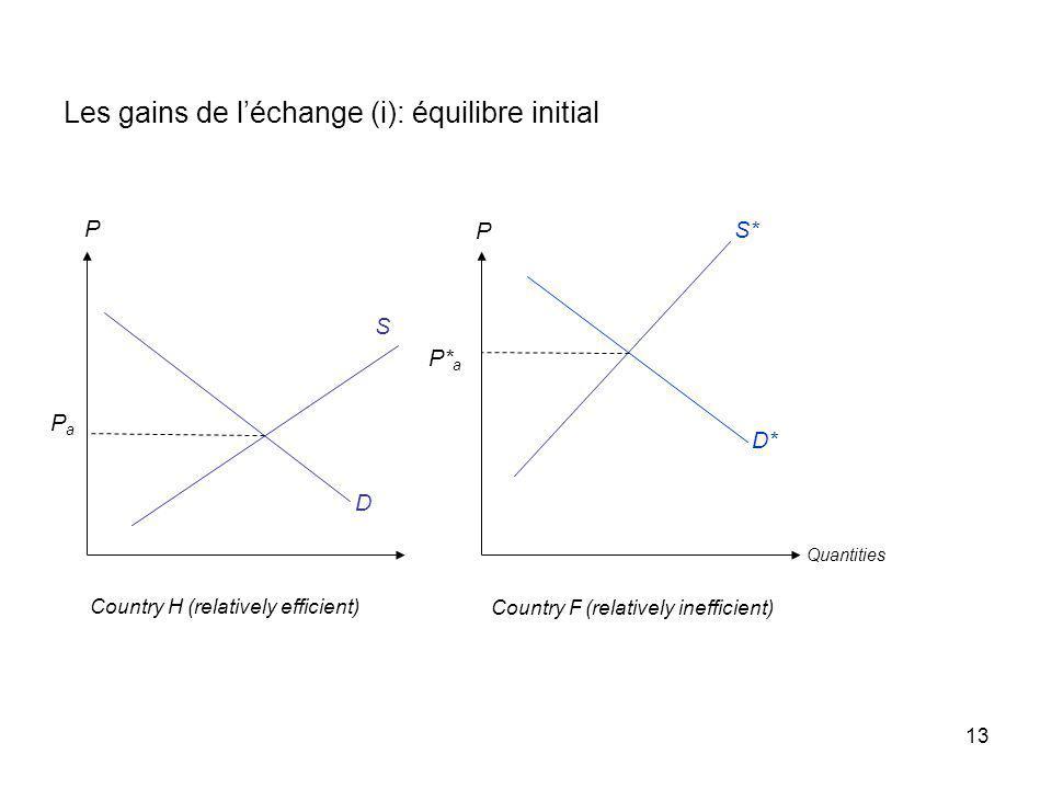Les gains de l'échange (i): équilibre initial