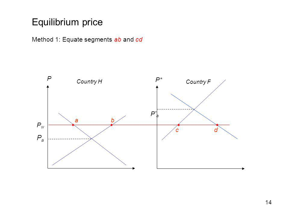 Equilibrium price Pa Method 1: Equate segments ab and cd P P* P*a a b