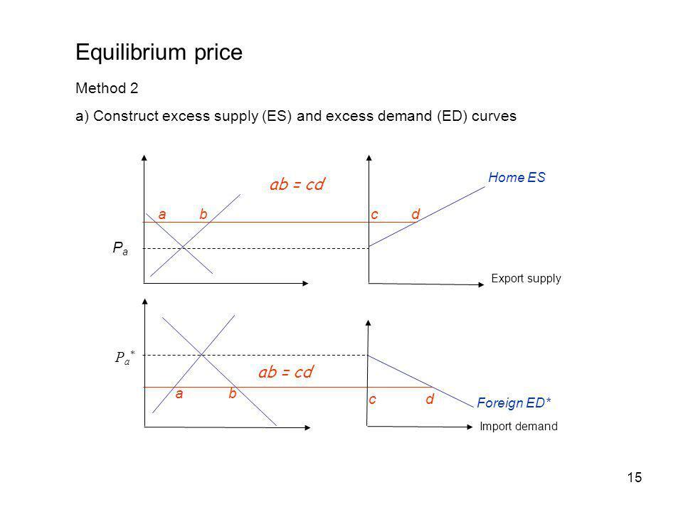 Equilibrium price ab = cd ab = cd Method 2