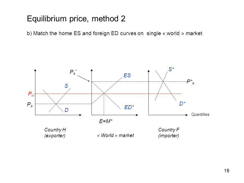 Equilibrium price, method 2