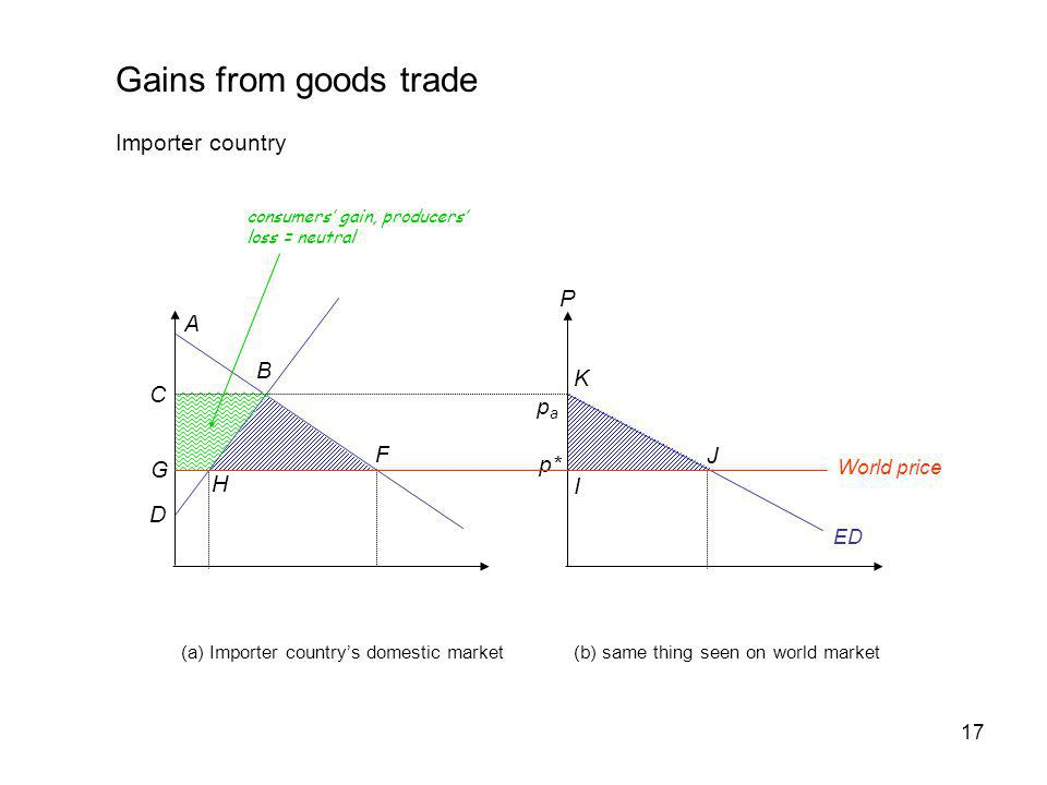 Gains from goods trade Importer country P A B K C pa F J p* G H I D