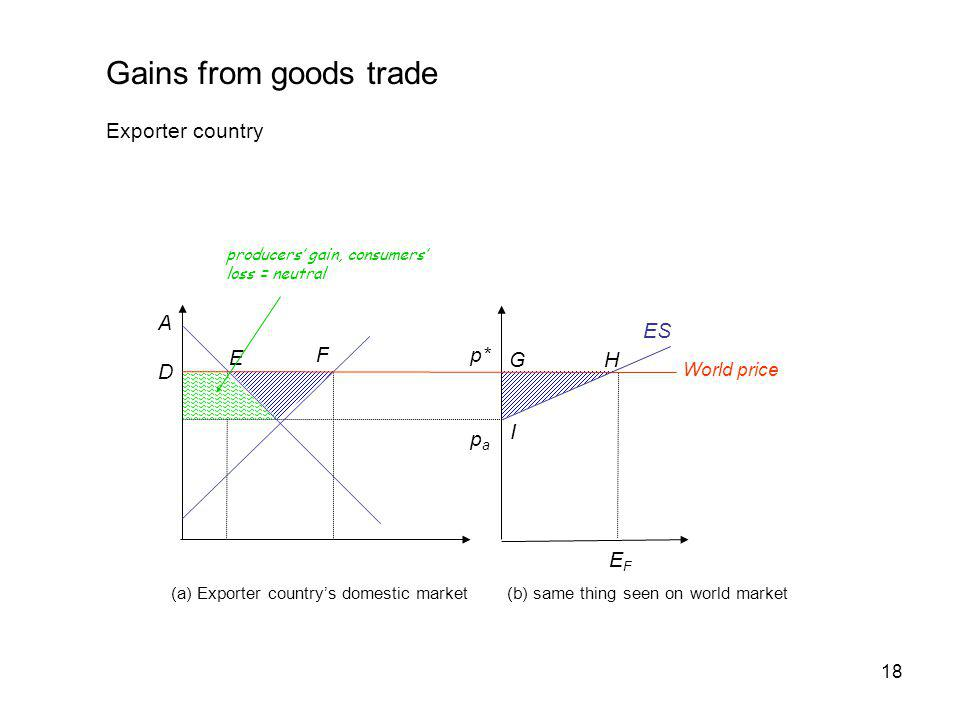 Gains from goods trade Exporter country A ES F E p* G H D B C I pa EF