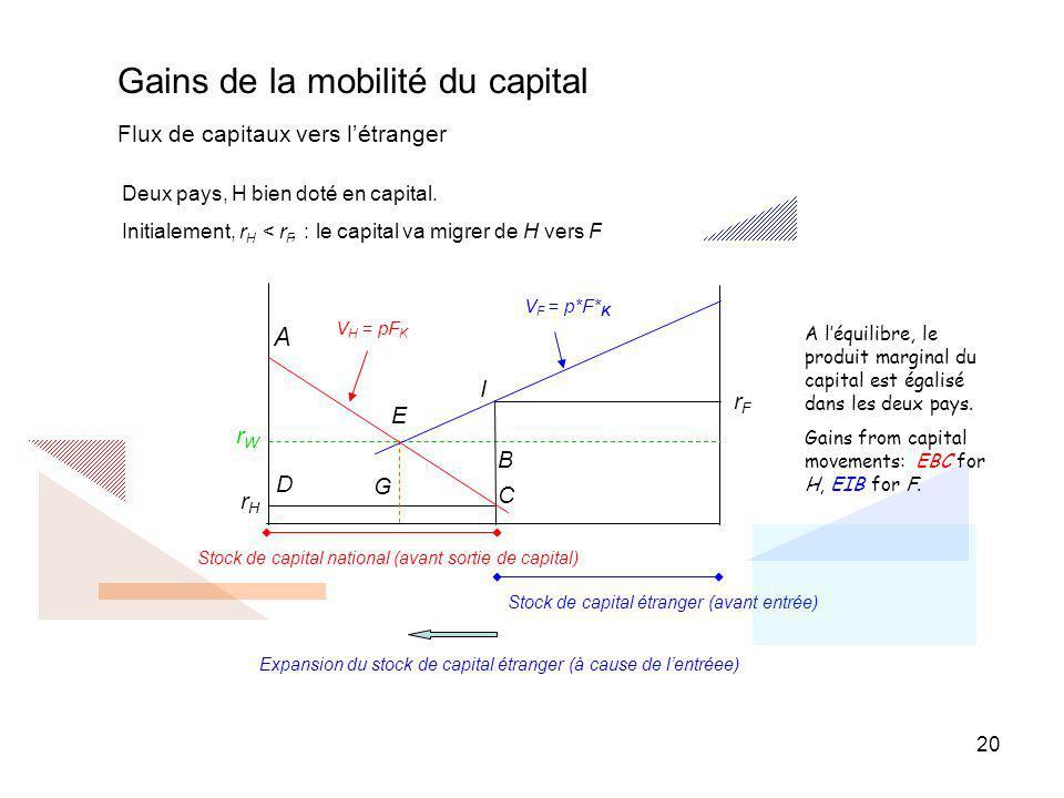 Gains de la mobilité du capital