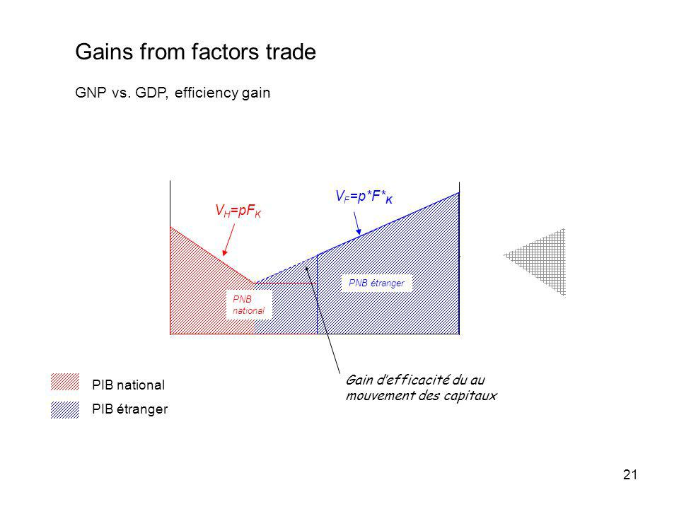 Gains from factors trade