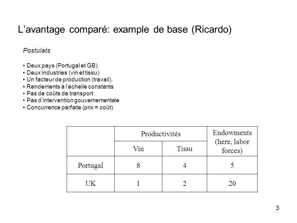 L'avantage comparé: example de base (Ricardo)