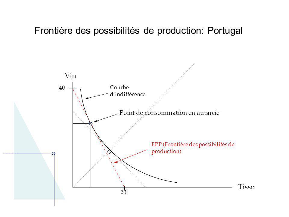 Frontière des possibilités de production: Portugal