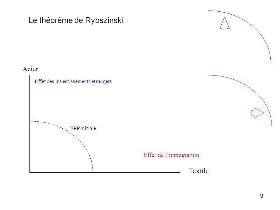 Le théorème de Rybszinski