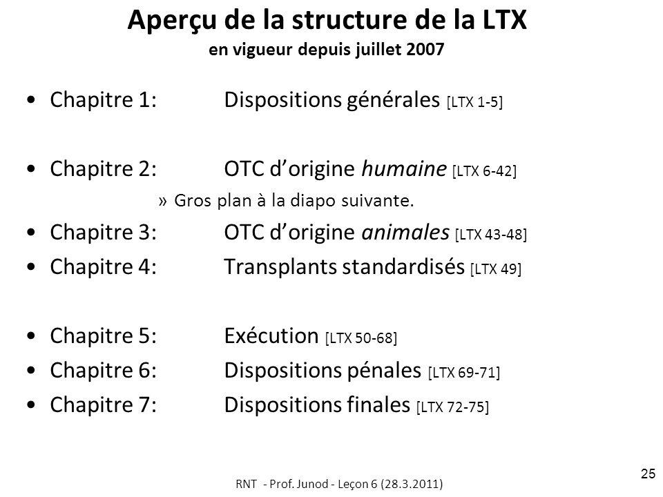 Aperçu de la structure de la LTX en vigueur depuis juillet 2007