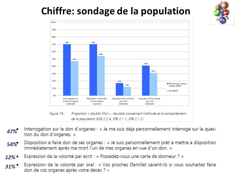 Chiffre: sondage de la population