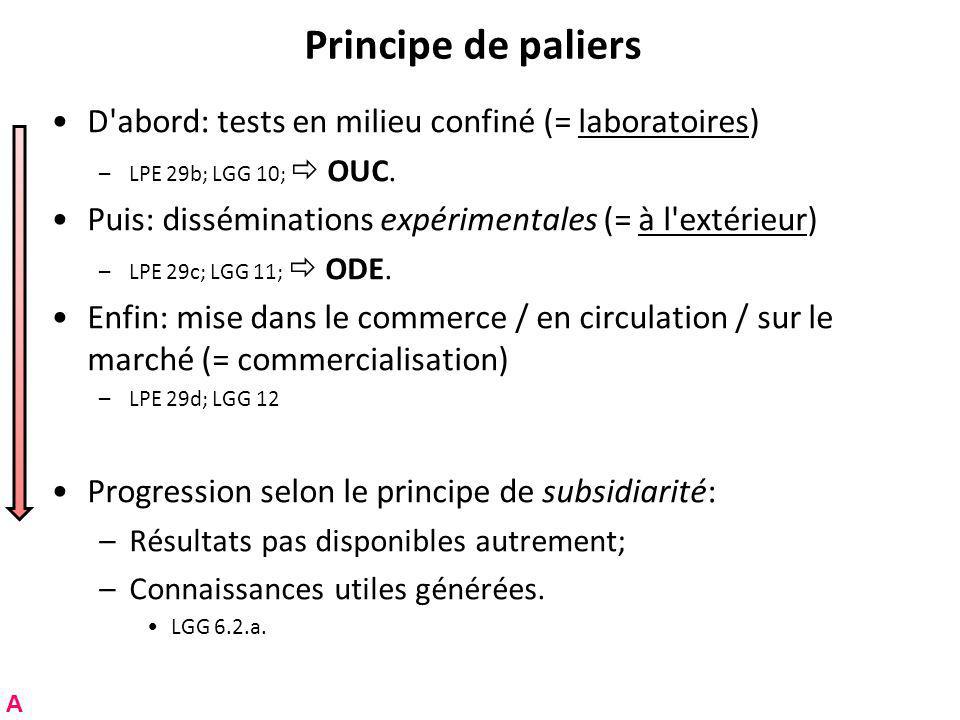 Principe de paliers D abord: tests en milieu confiné (= laboratoires)