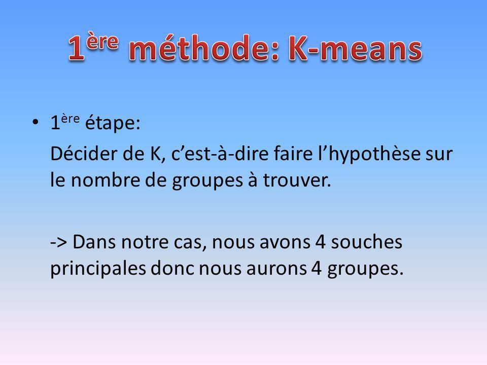 1ère méthode: K-means 1ère étape: