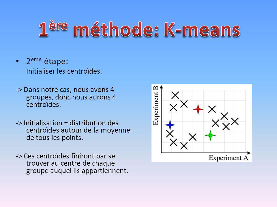 1ère méthode: K-means 2ème étape: Initialiser les centroïdes.
