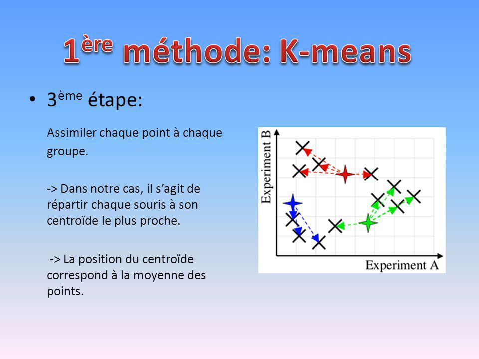 1ère méthode: K-means 3ème étape: