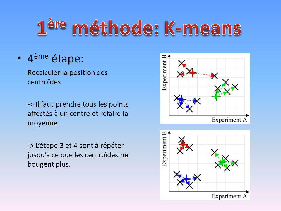 1ère méthode: K-means 4ème étape:
