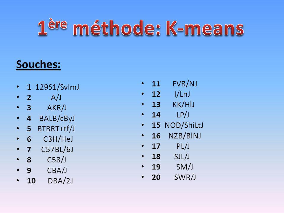 1ère méthode: K-means Souches: 11 FVB/NJ 1 129S1/SvImJ 12 I/LnJ 2 A/J