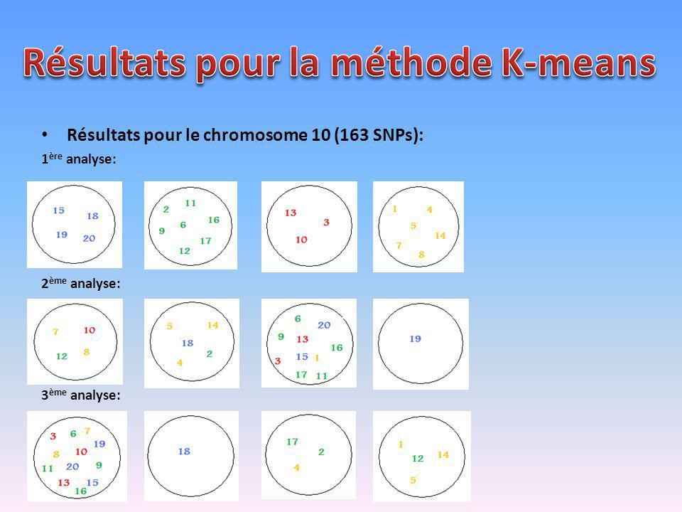 Résultats pour la méthode K-means