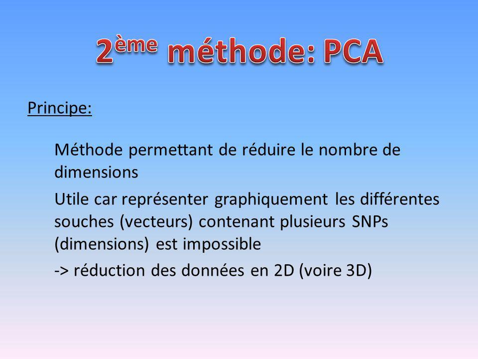 2ème méthode: PCA