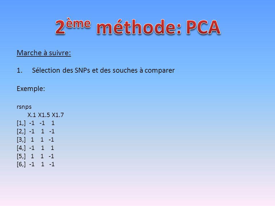 2ème méthode: PCA Marche à suivre: