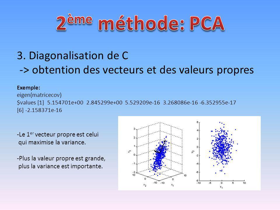 2ème méthode: PCA 3. Diagonalisation de C