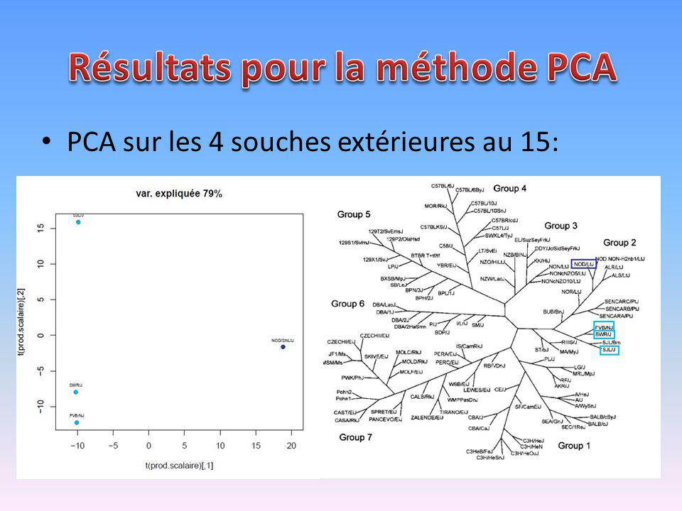 Résultats pour la méthode PCA